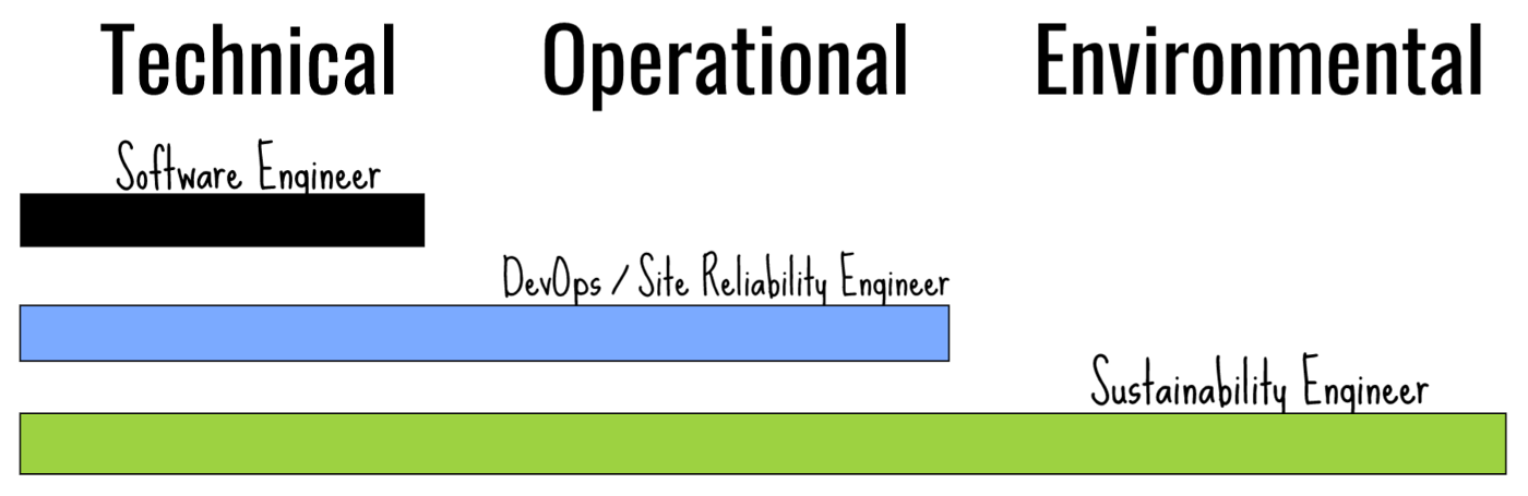A bar graph showing relationship between software engineers, devops, and sustainability engineers
