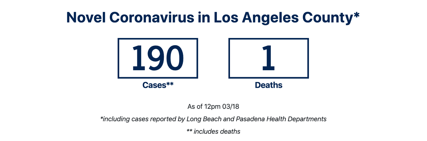 A screen capture from 03/18/2020 showing 190 cases, and 1 death were reported in Los Angeles County