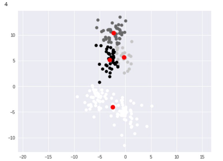 An Introduction to Clustering Algorithms in Python - Towards Data