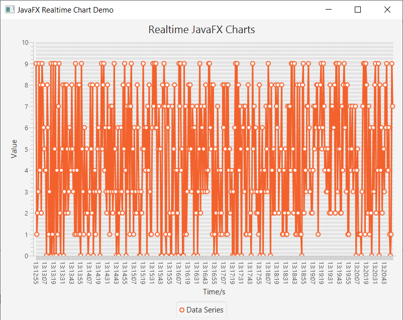 Realtime charts with JavaFX - Level Up Code