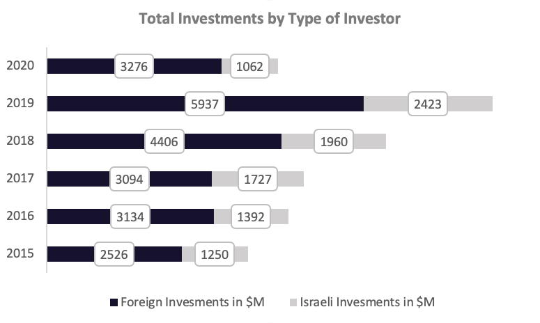 Total Investments by Type of Investor