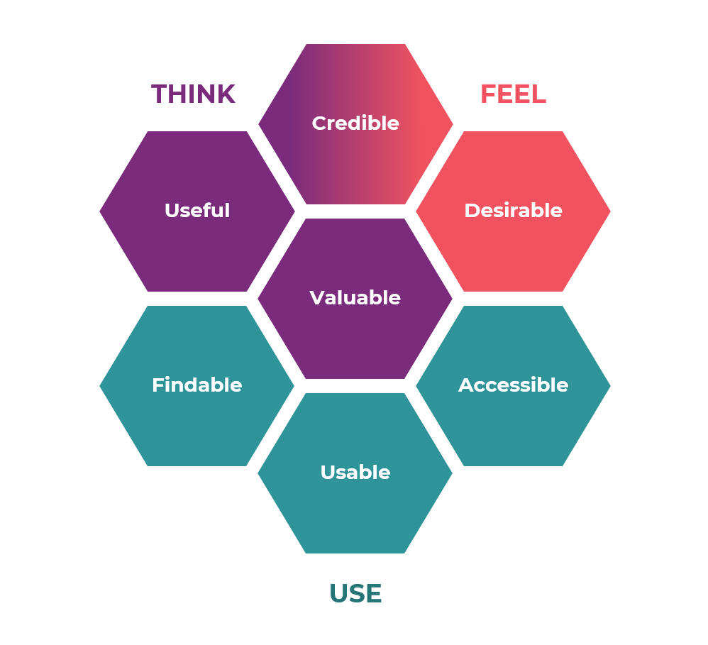 7 elements of Honeycomb user experience