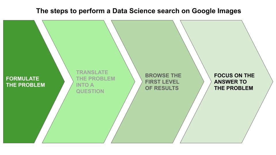 The steps to preform a data science search on Google Images