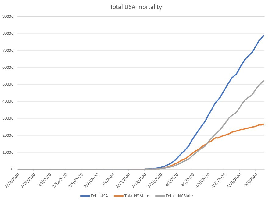 Total (cumulative) USA mortality. NY state numbers slow down, but the rest of the country numbers grow linearly.