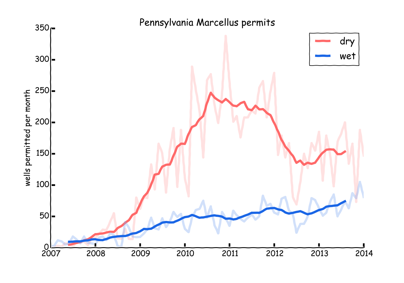 Is the Marcellus all wet now? - Mason Inman - Medium