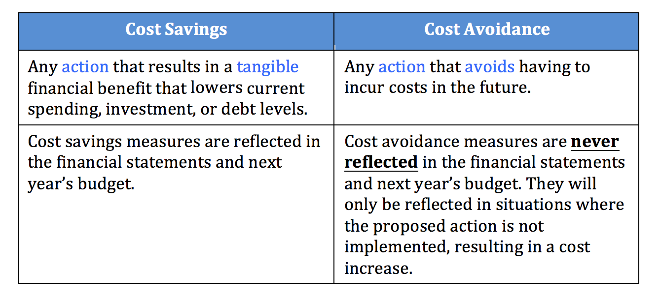 Cost Savings and Cost Avoidance: Why You Should Know the Difference