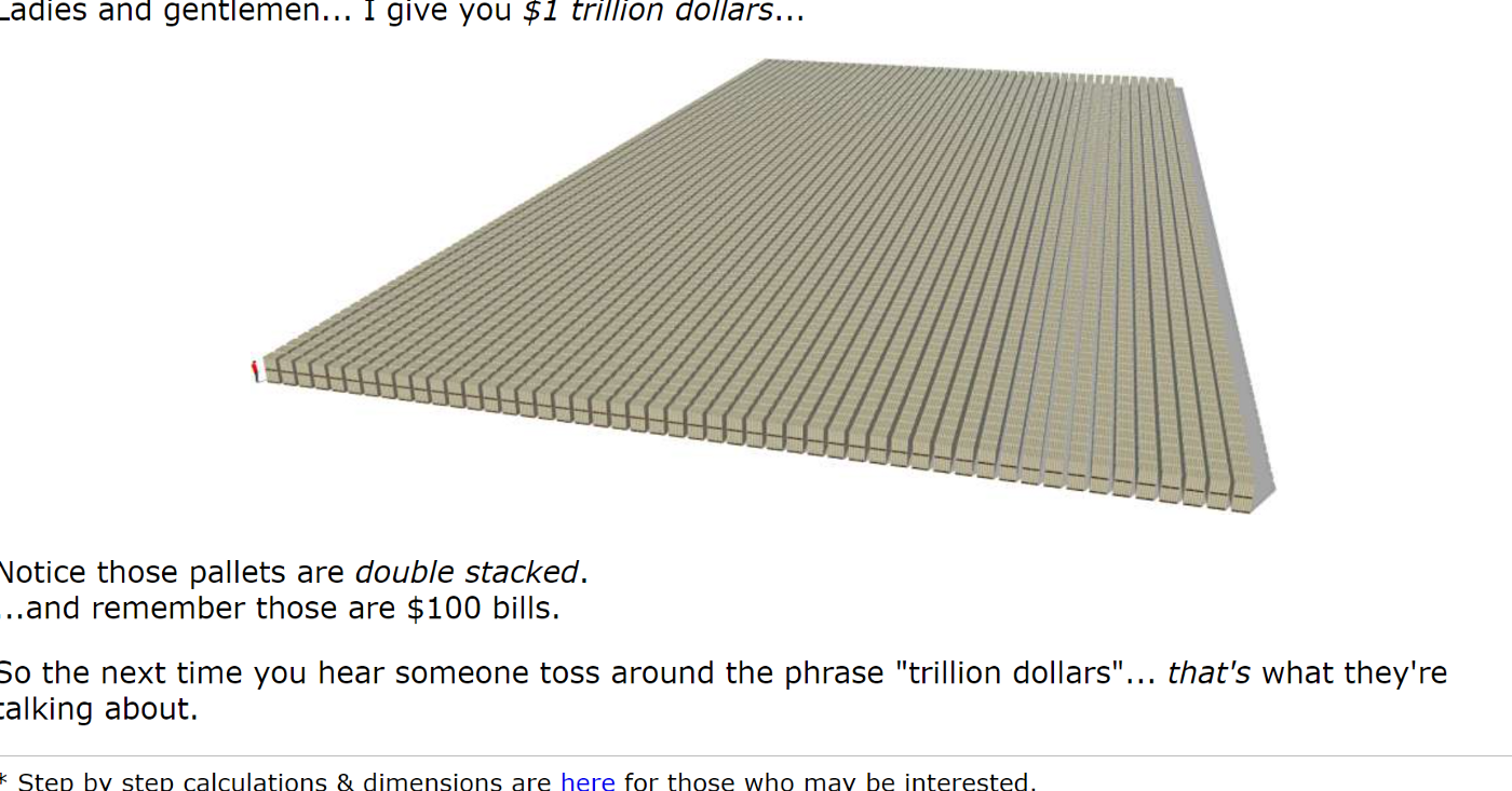 Imafe of 1 trillion dollars