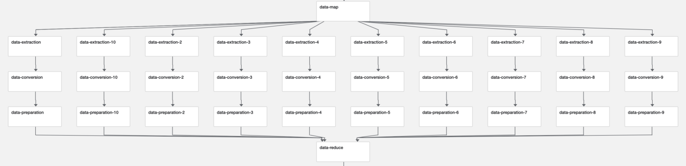 Building a Machine Learning Training Pipeline on Kubeflow
