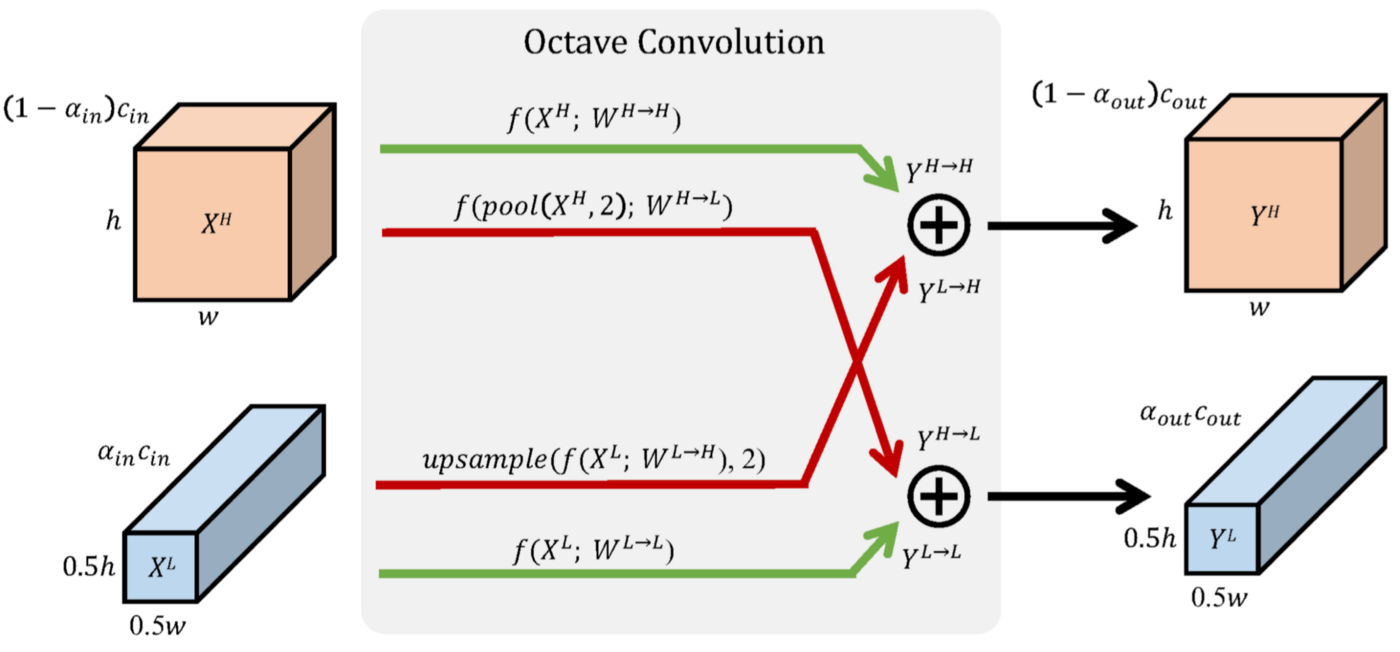 Octave Convolution: Taking a step back and looking at inputs ?