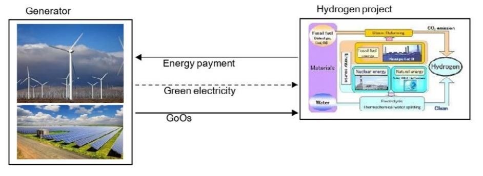 Hydrogen and the future of energy