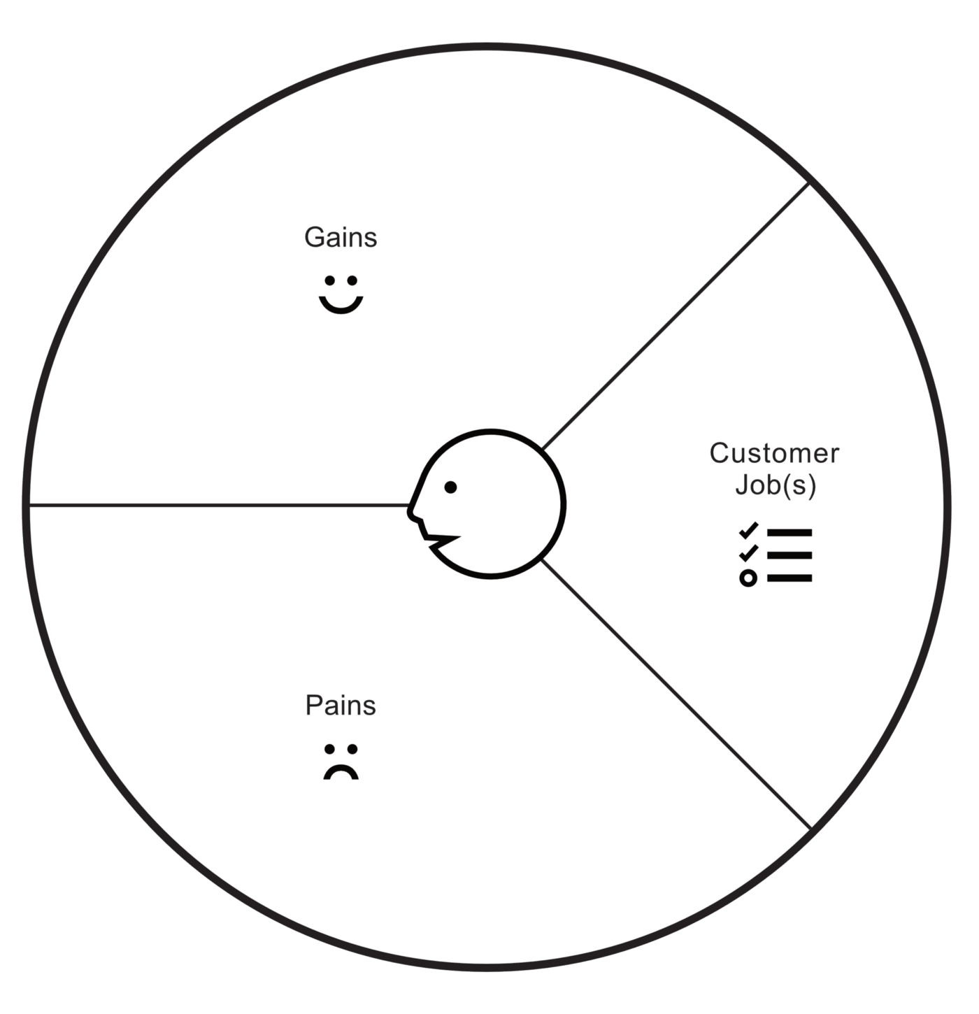 """Profile canvas. A circle with the right section showing """"Customer Jobs"""", the bottom section shows """"Pains"""", and the top section shows """"Gains""""."""