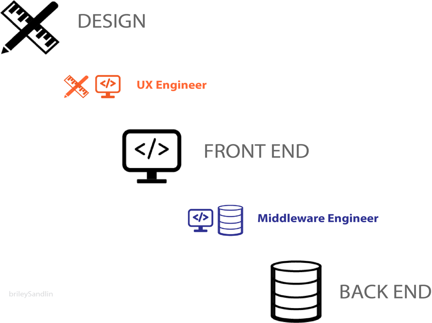 UX Engineers: What We Are - UX Planet