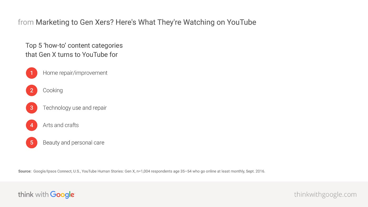 """List of the top 5 """"how-to"""" topics that are viewed by Gen Xers on YouTube: (1) Home improvement; (2) Cooking; (3) Technology use and repair; (4) Arts and crafts; and (5) Beauty and personal care."""