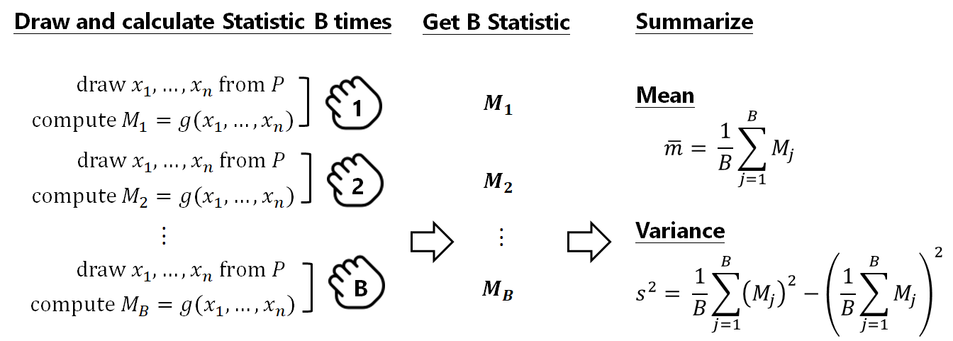 An Introduction to the Bootstrap Method - Towards Data Science