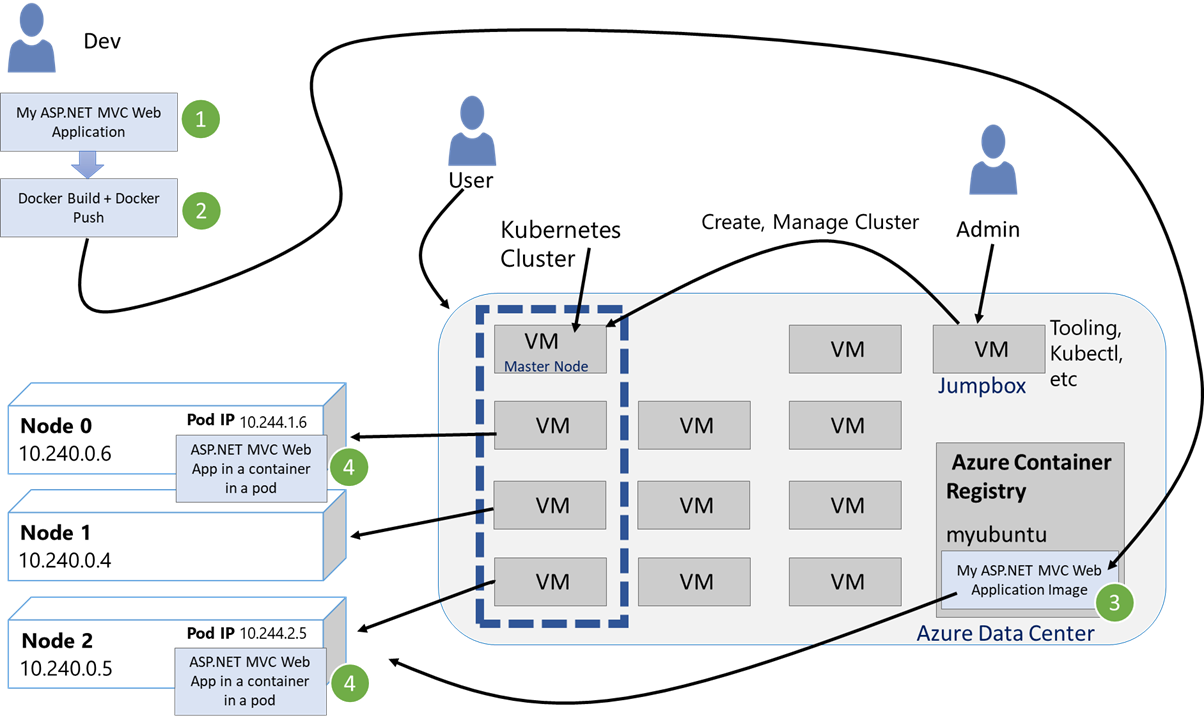 Running ASP NET Applications in Kubernetes — A Detailed Step By Step
