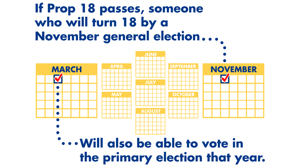 If Prop 18 passes, someone who will turn 18 by a November general election, will also be able to vote in the primary election