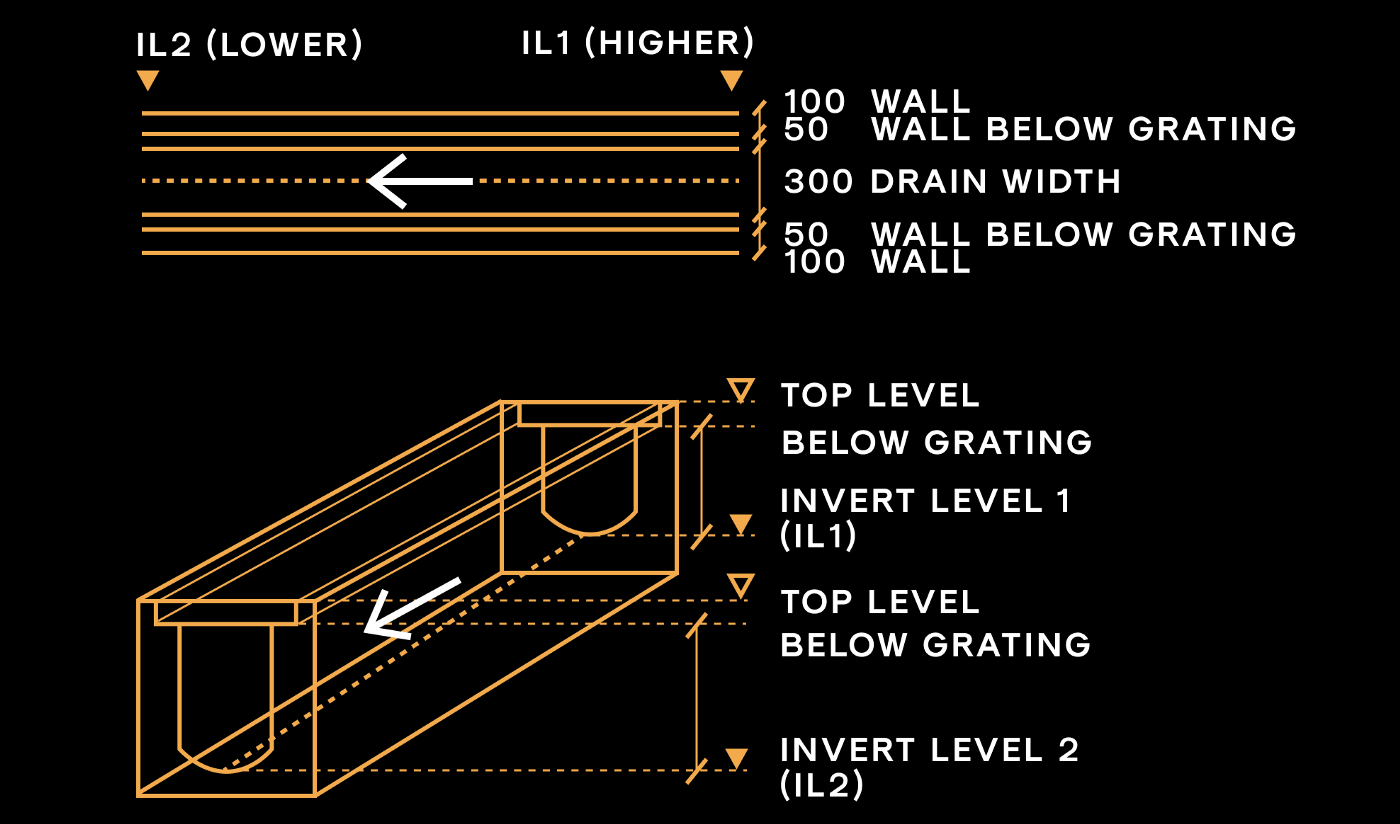 Drainage Components and Invert /Top Levels