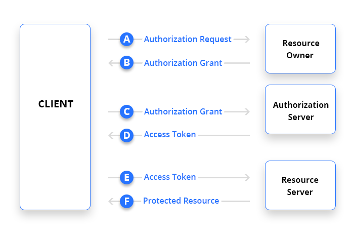 Getting started with oAuth2 - Indoorway Blog