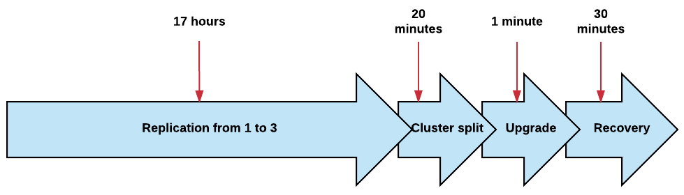 Migrating a 130TB Cluster from Elasticsearch 2 to 5 in 20 Hours with