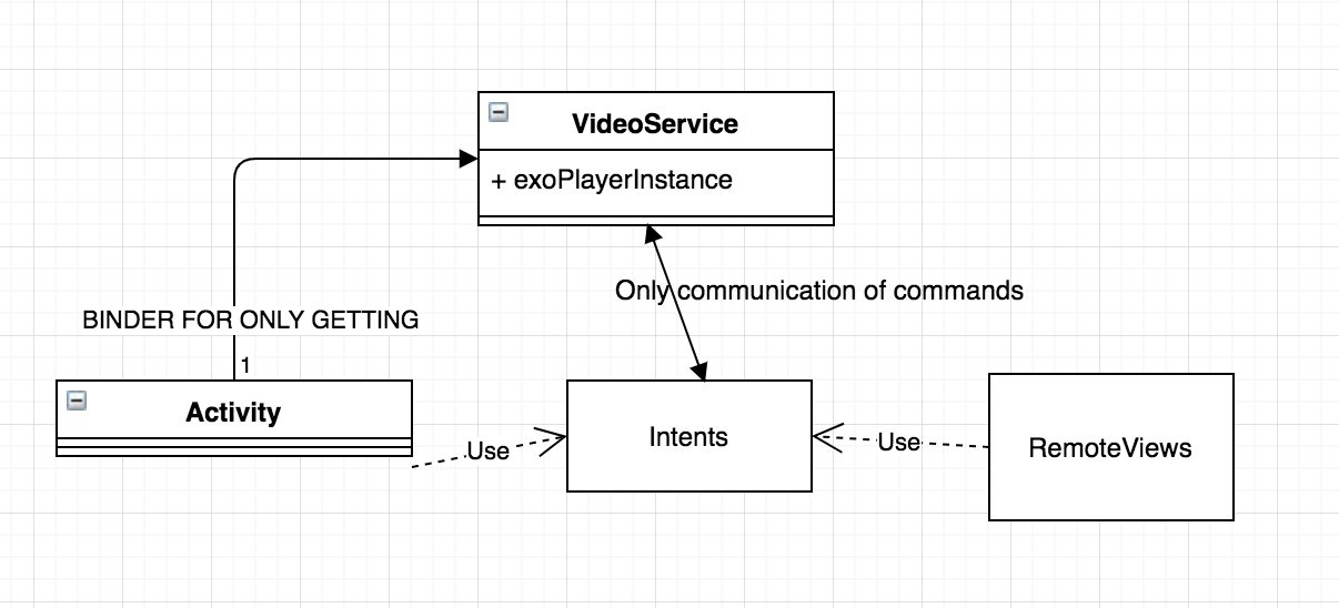 Architecting Video Playback through a Service - ProAndroidDev