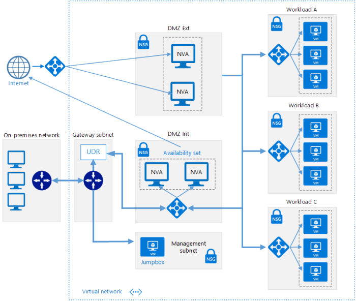 Security in the Public Cloud — Roll your own DMZ on AWS, Azure or