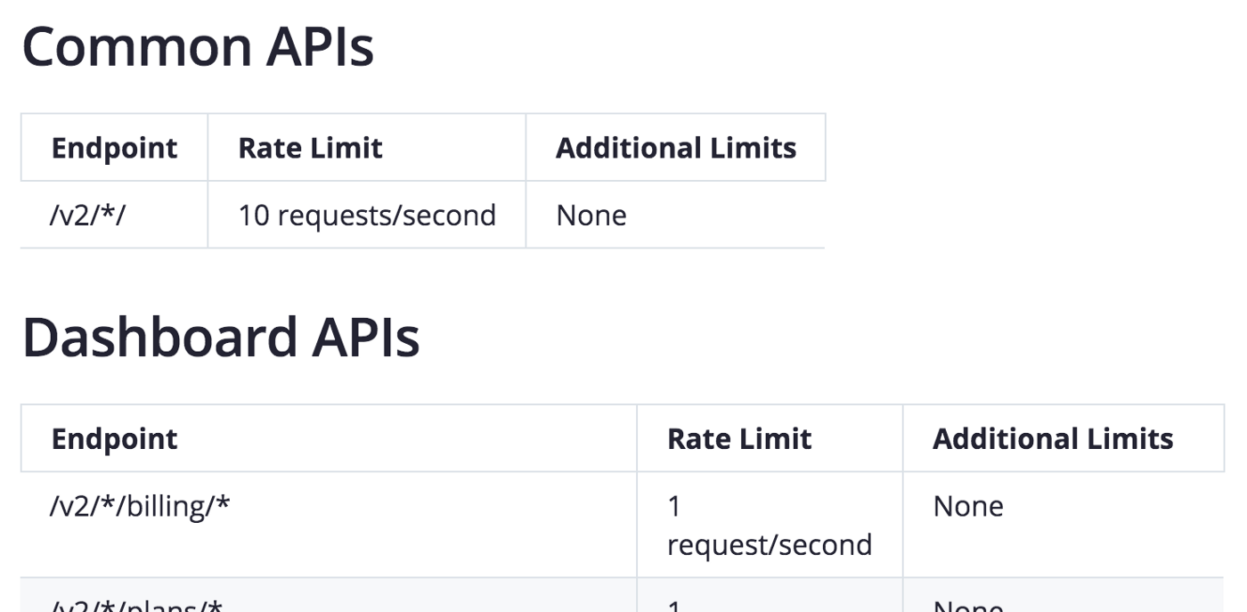 screenshot of the Zoom V2 REST API Rate Limits as of Feb 2020.