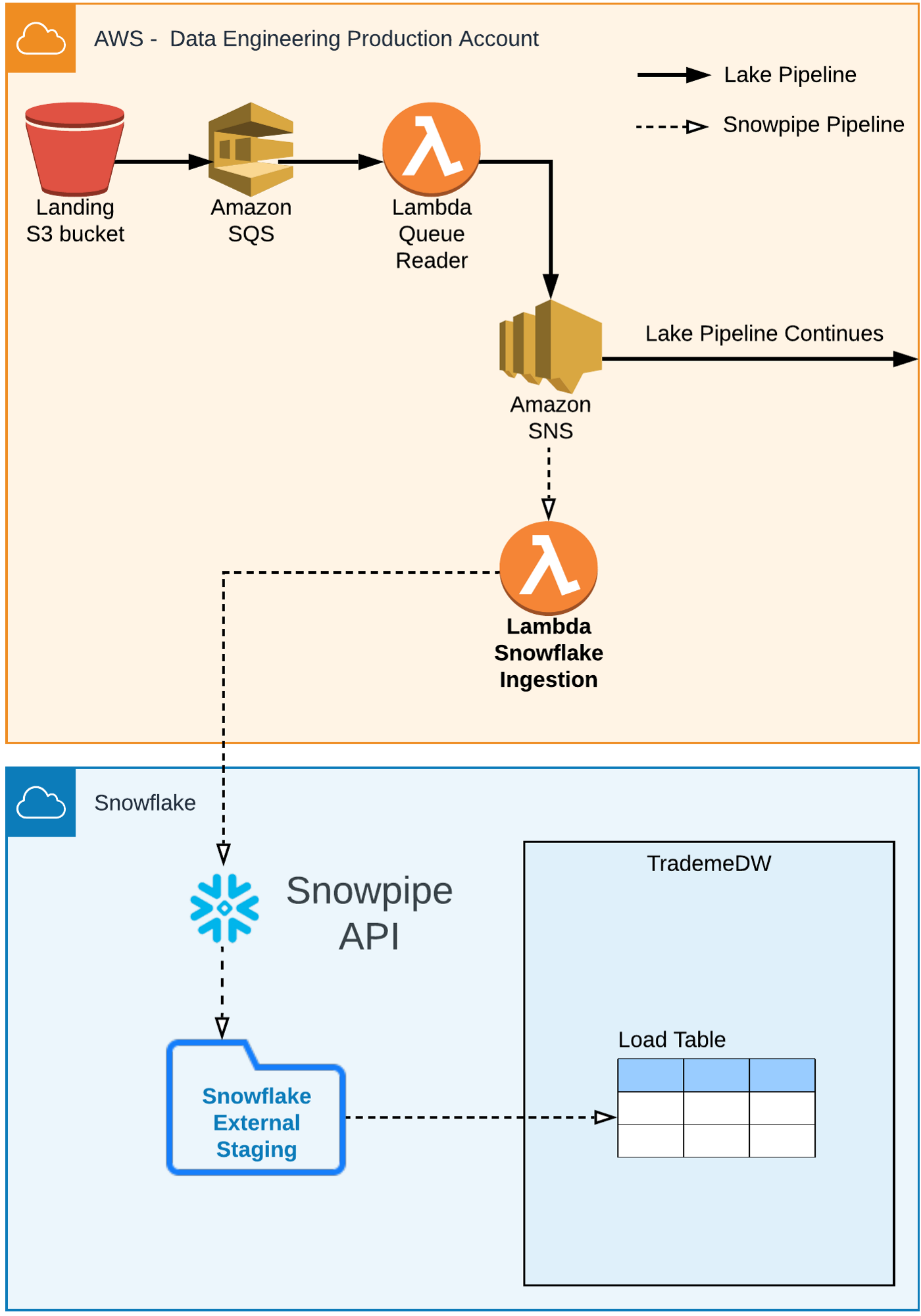 Snowflake: the details of our first Data Warehousing project in the