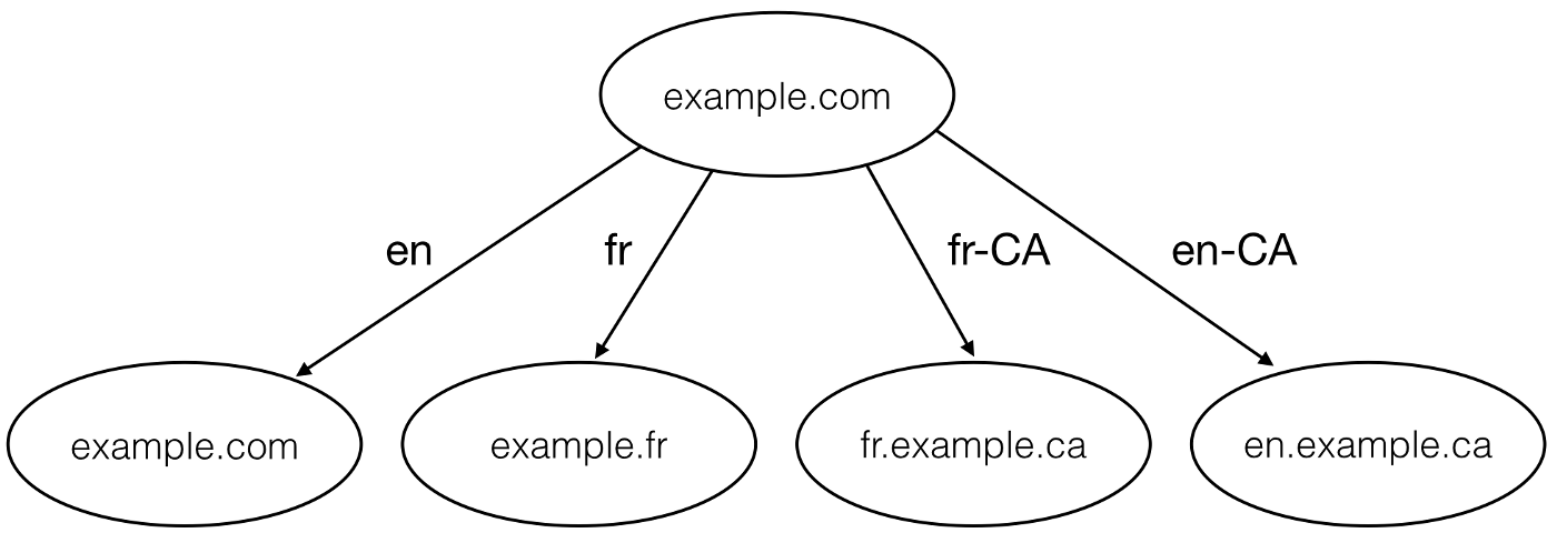 Making your website multi-regional using top-level domains