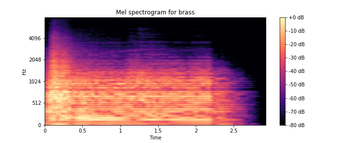 Can We Guess Musical Instruments With Machine Learning?