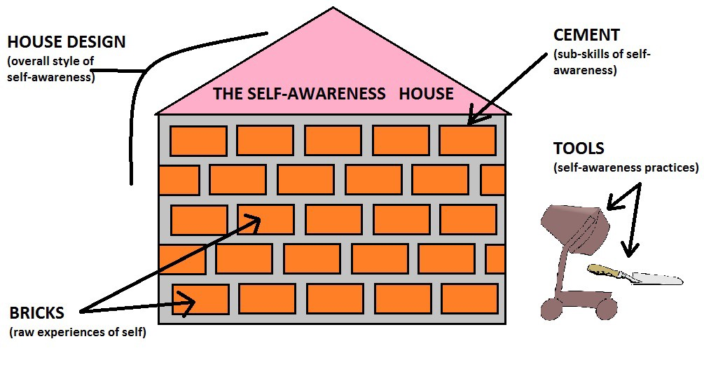Image of a self-awareness house