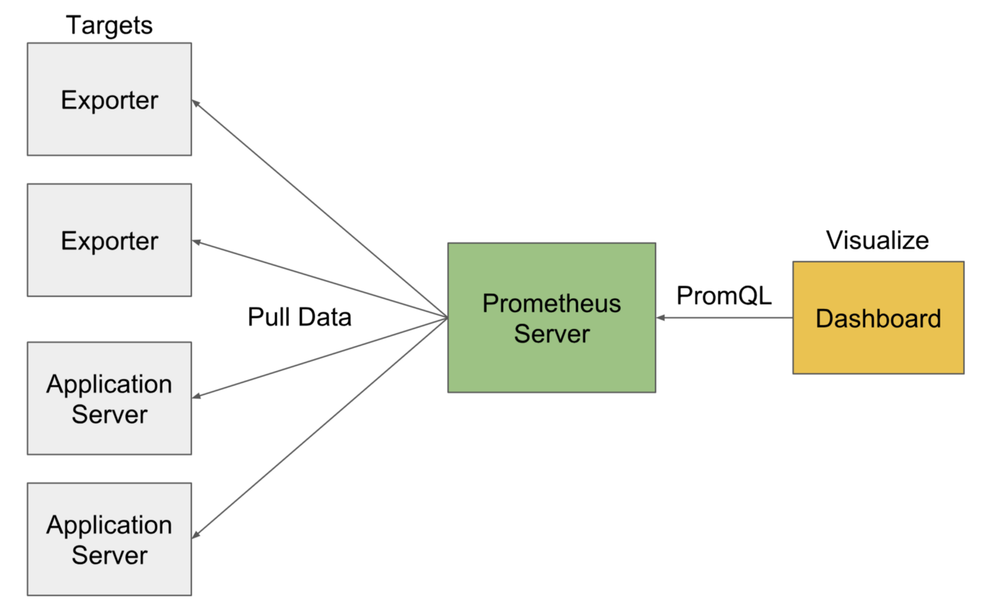 Monitoring With Prometheus Using Ansible - ITNEXT