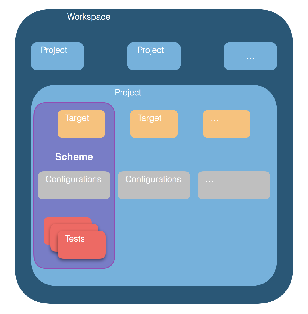 14 must knows for an iOS developer - Swift Sailing