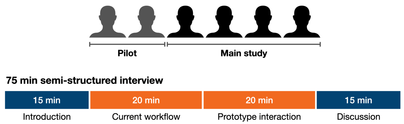 Six thumbnails of silhouetted head and shoulders are shown in a line, representing the six participants recruited for our user study, two in the pilot session, 4 in a main session. A breakdown of each 75-minute semi-structured interview is shown, consisting of 15 minutes of introduction, 20 minutes demonstrating the participant's current workflow, 20 minutes of prototype interaction, and 15 minutes of discussion.