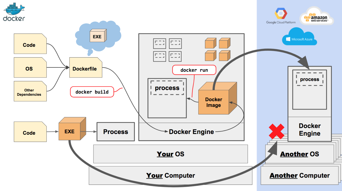 A fast and easy Docker tutorial for beginners video series   by ...