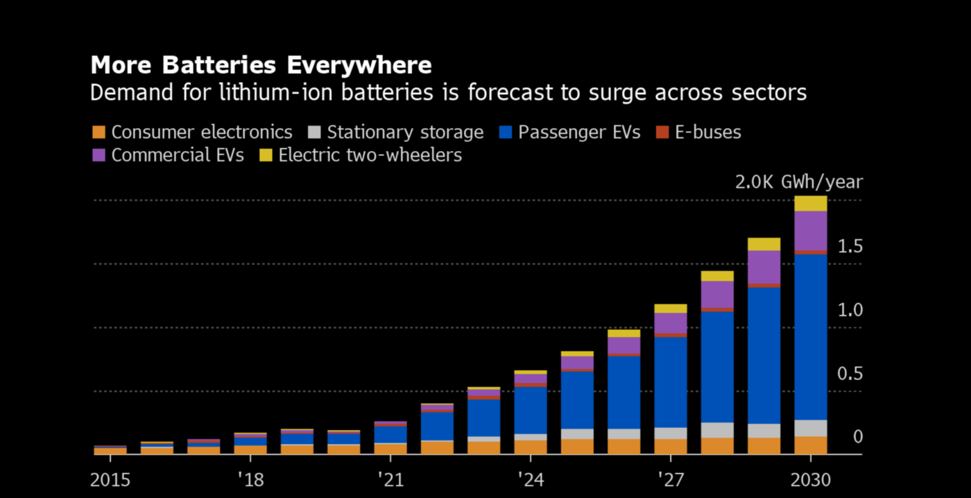 Lithium ion battery will only grow. South Korea Grinergy provides some solutions.