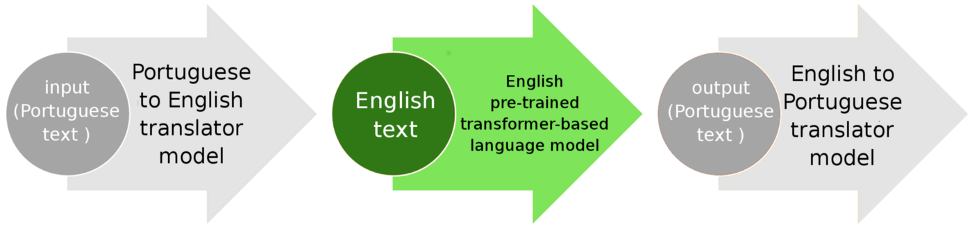 Fast pipeline to localize any transformer-based model (here, a language model) to any language, for example in Portuguese