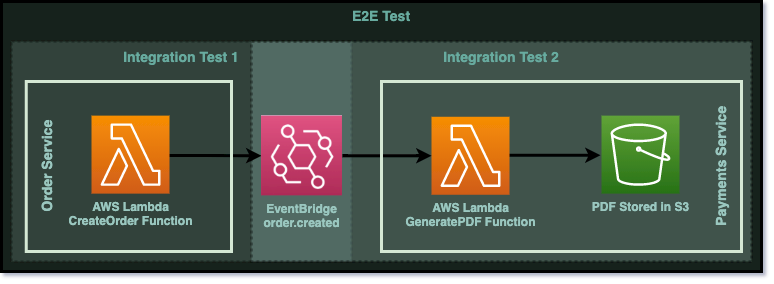 A diagram showing the flow split into 2 integration tests. The Order Service is tested by the first test and the Payments service is tested by the second