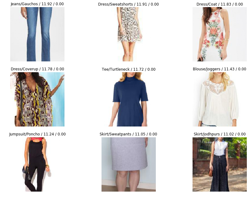 Beating Fine-Grained Clothing Classification benchmark using Fast AI