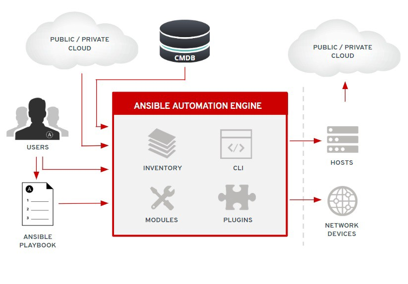Automating Kubernetes Environments with Ansible