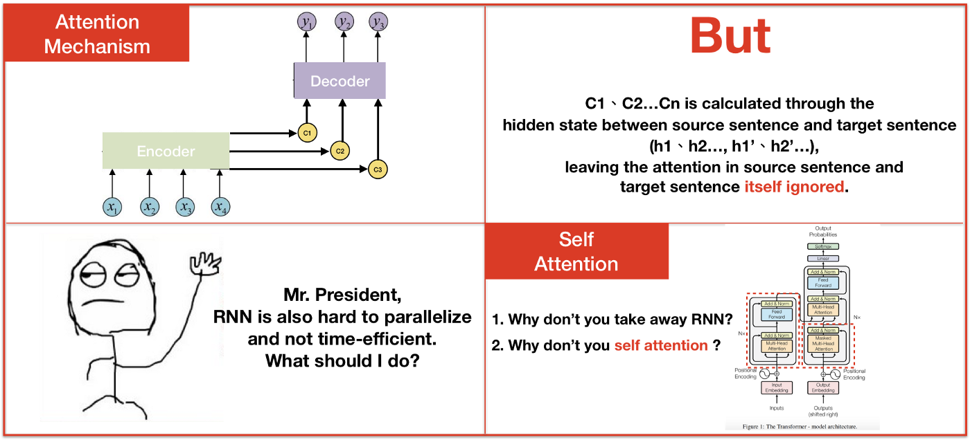 Seq2seq pay Attention to Self Attention: Part 1 - Ta-Chun (Bgg) Su