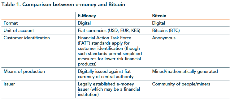 Cryptocurrency and E-money should not be conflated