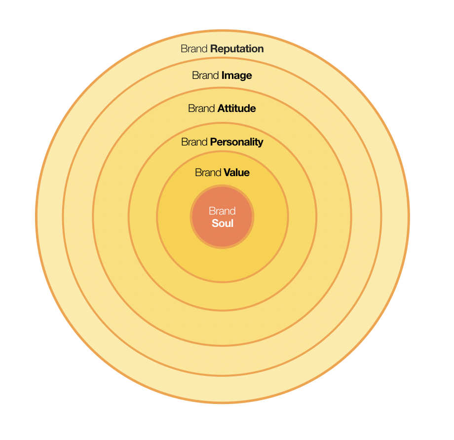 Graphic diagram of the Brand Sphere starting with the Brand Reputation on outer ring, going to center of Brand Soul.