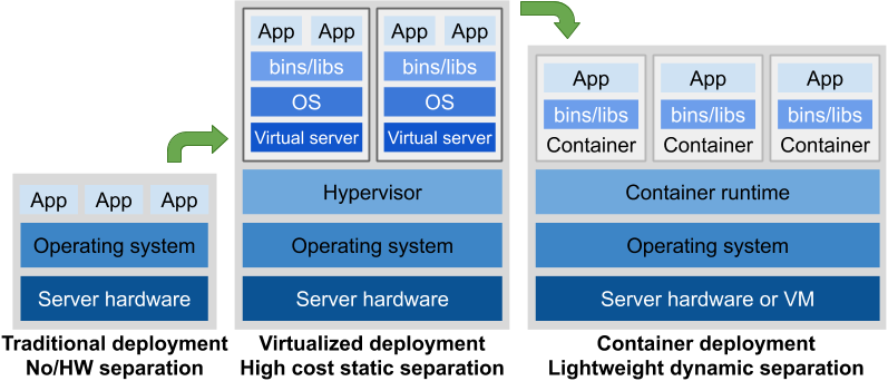 Schematic picture of how apps are packed in a physical server, a virtual server and in a containerised stack