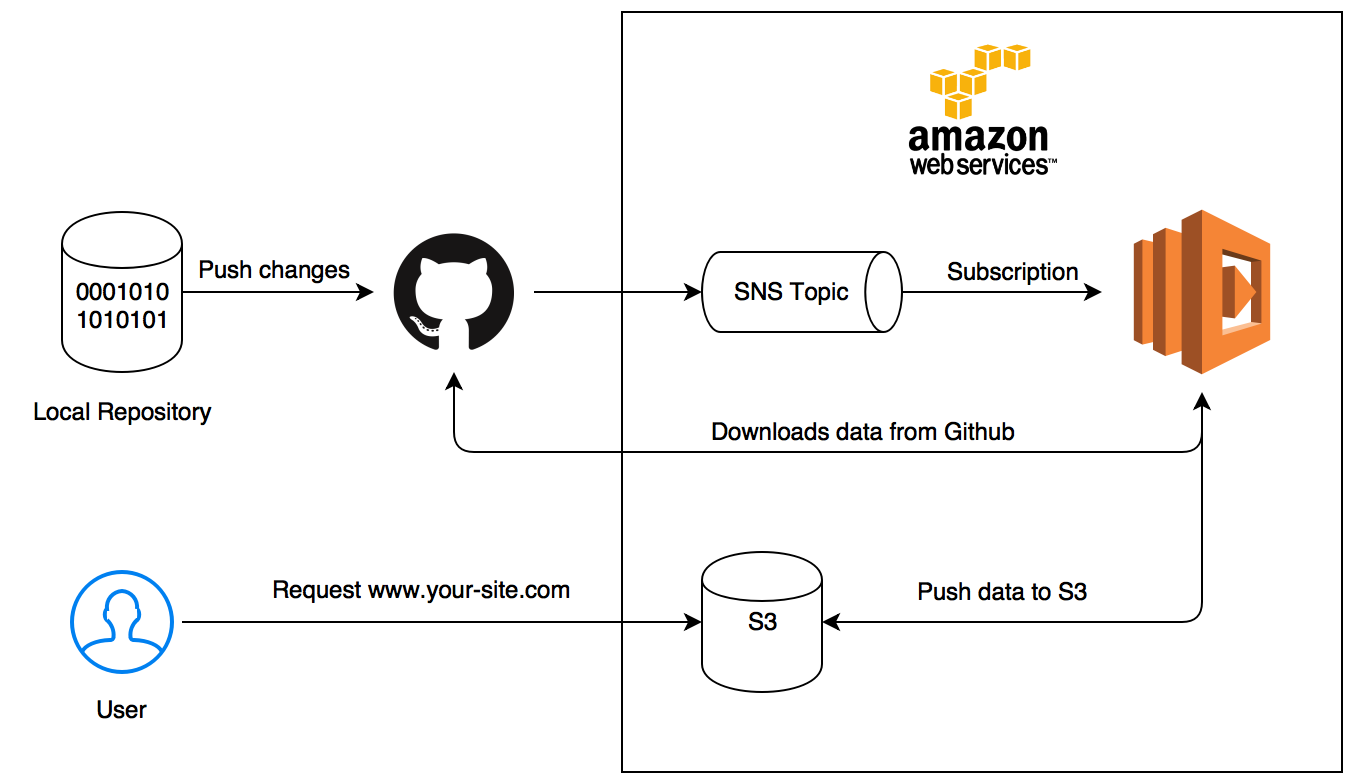 Use AWS Lambda, SNS and Node js to automatically deploy your static