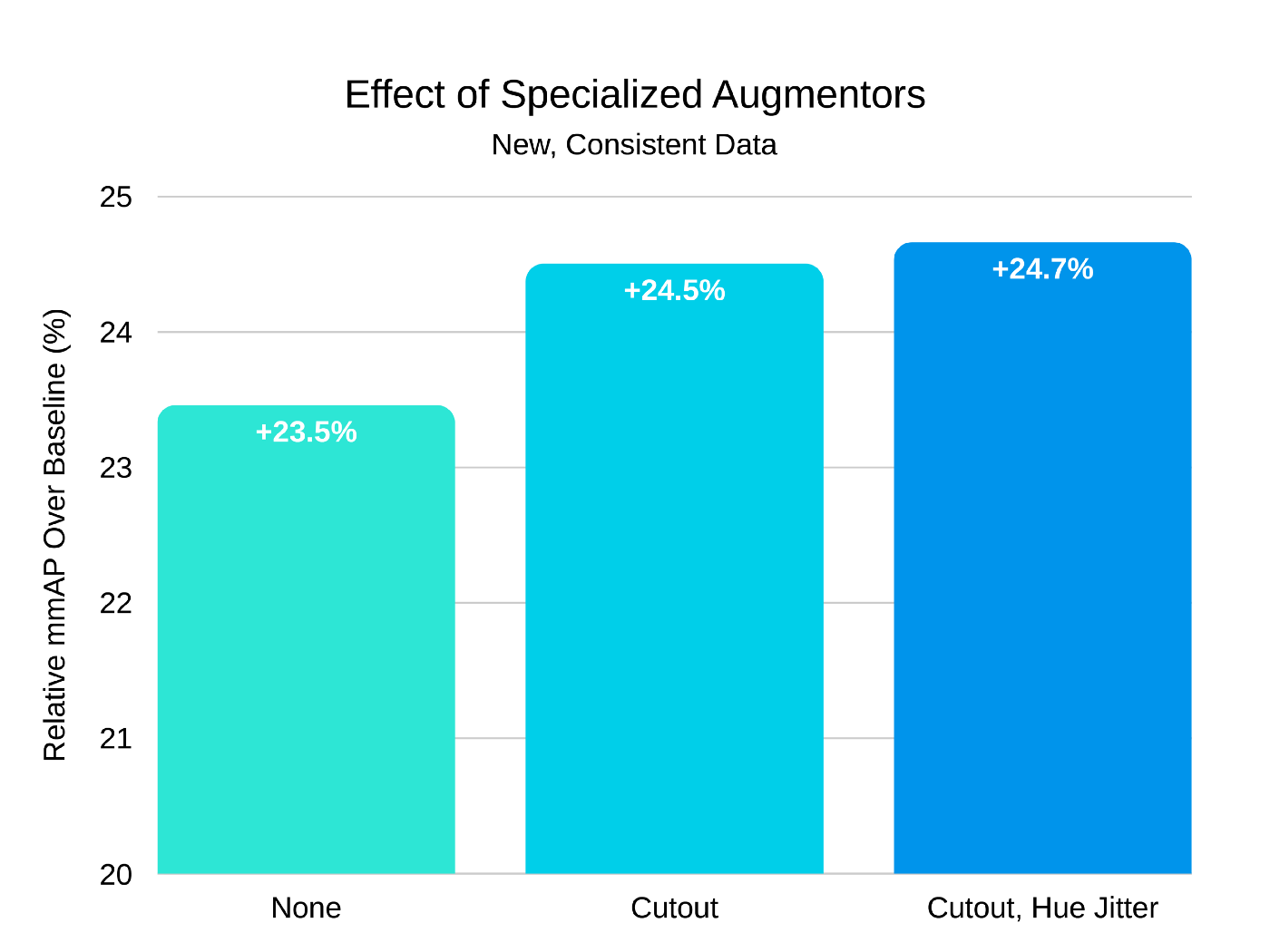 When Conventional Wisdom Fails: Revisiting Data Augmentation for