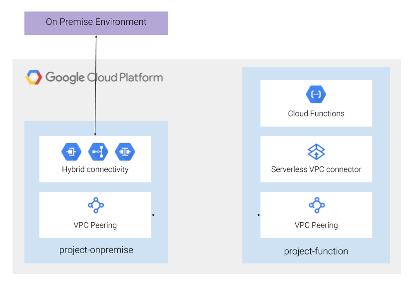 How to reach on premise resources with Serverless products ?