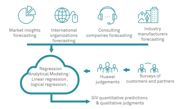 Huawei's Global Industry Vision (GIV) 2025: The Industry Blueprint