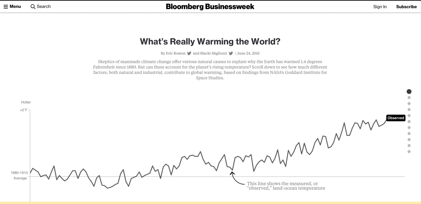 Bloomberg visualisation—temperature change over time