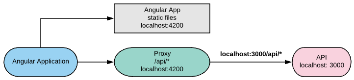 Angular 6 Download File From Server