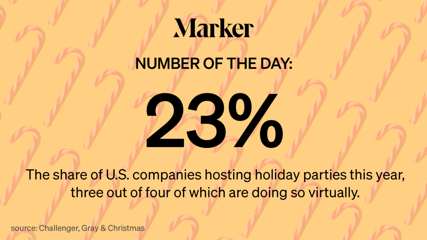 23% The share of U.S. companies hosting holiday parties this year, three out of four of which are doing so virtually.